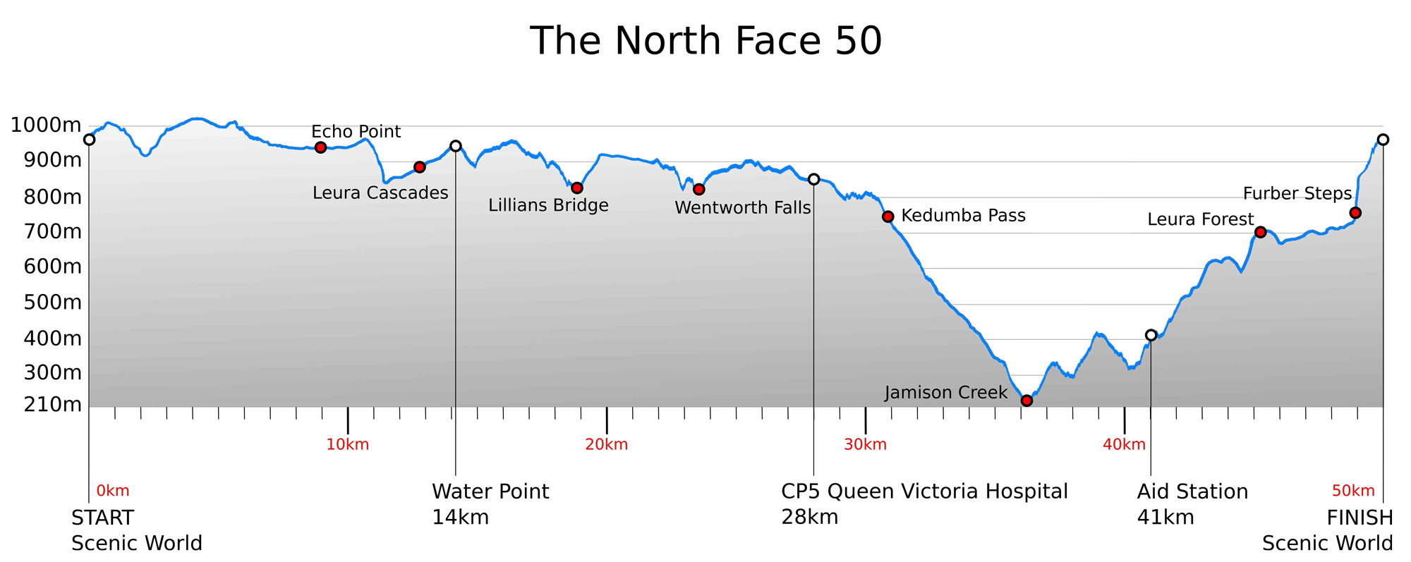 Stone Cat Elevation Profile : The north face australia trireports transitions